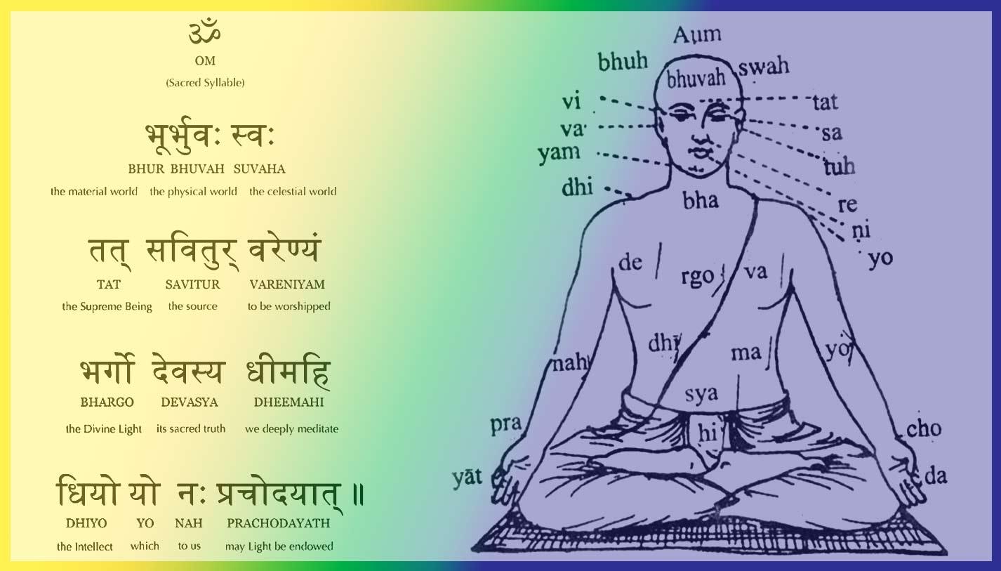 Yoga Mantra Meaning Sanskrit Mantra